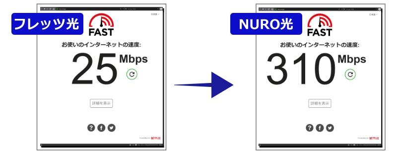 スピード計測-フレッツ光からNURO光-PC