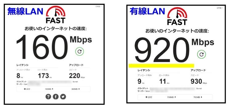 スピード比較Fastのサイト